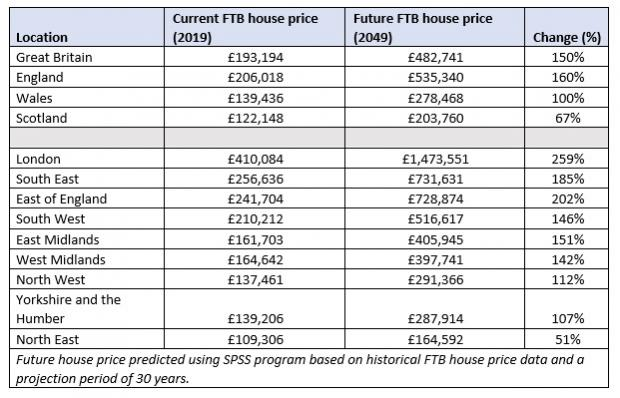 Echo: These figures show projected first-time buyer prices in the UK
