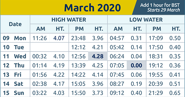 Echo: Tide times wc 9th March 2020