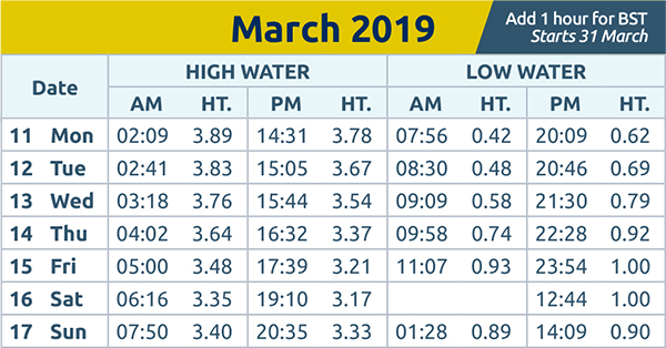 Echo: tide times wc 11th mar 2019