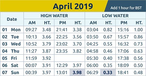 Echo: tide times wc 1st Apr 2019