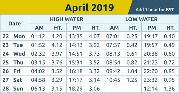 Echo: tide times wc 22nd Apr 2019