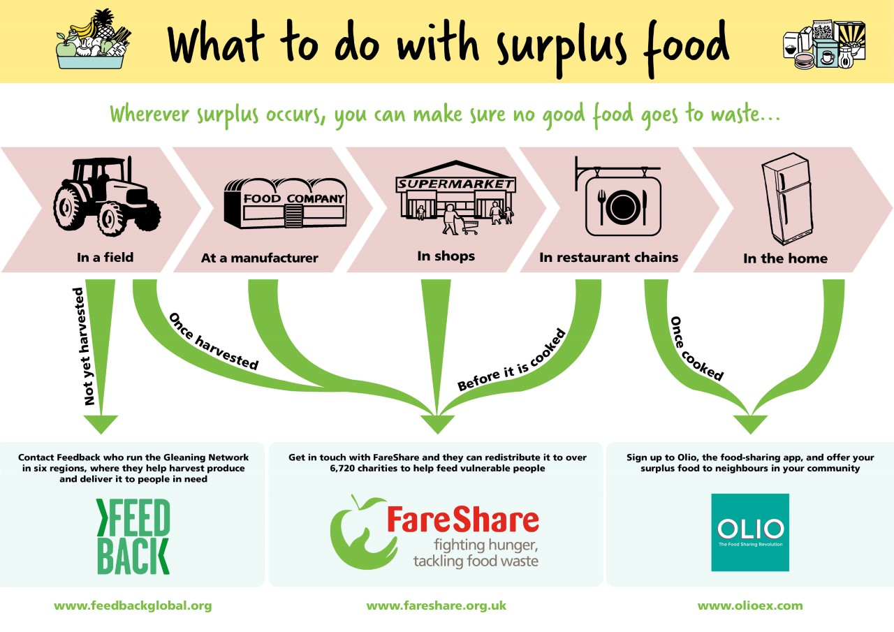 'Poverty, Food Waste and the Redistribution of Surplus Food by FareShare'